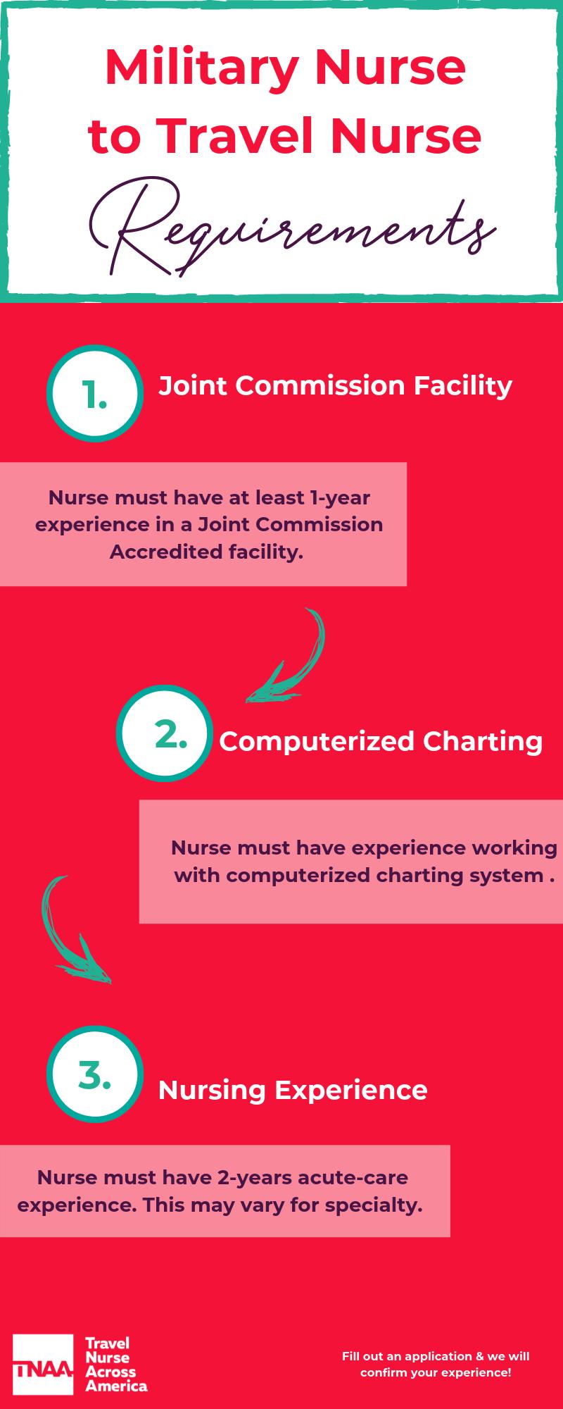 TNAA military nurse requirements