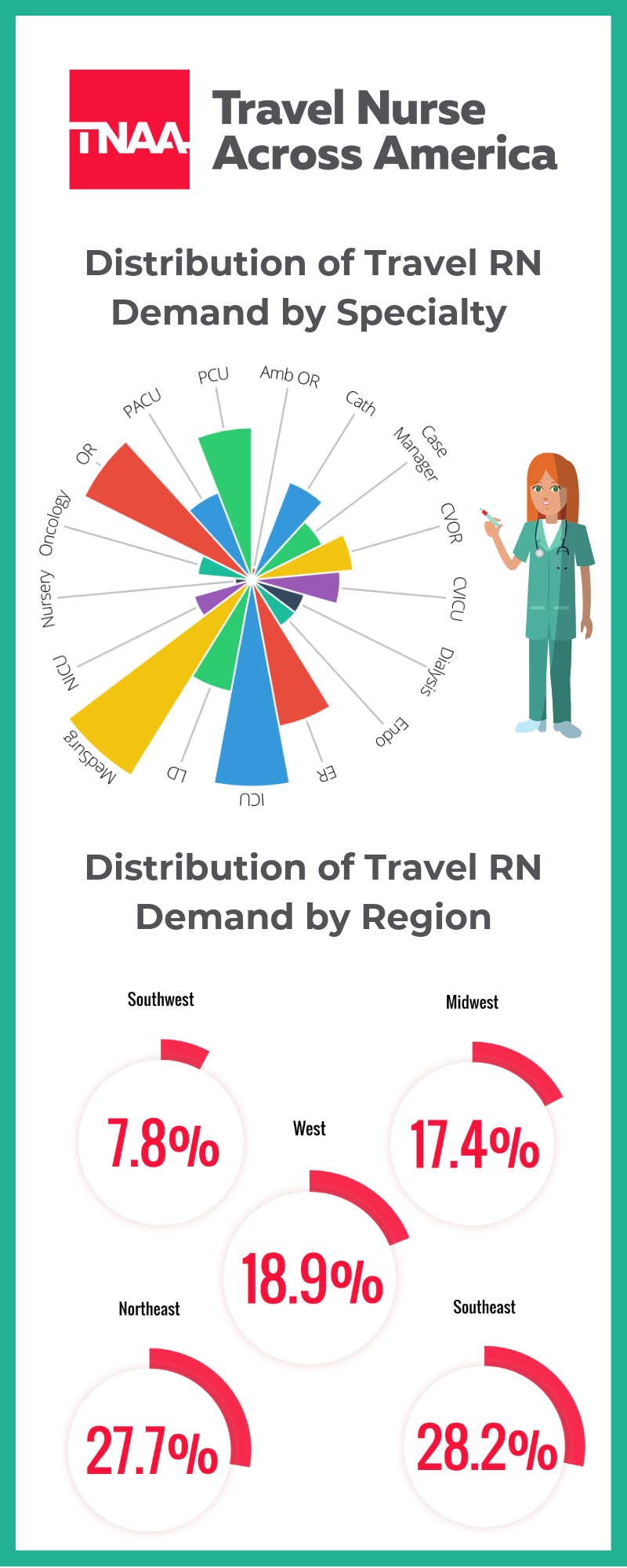 travel nurse distribution by specialty and region
