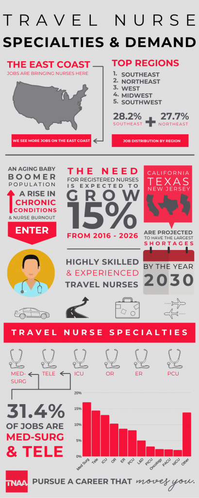 travel nursing specialties