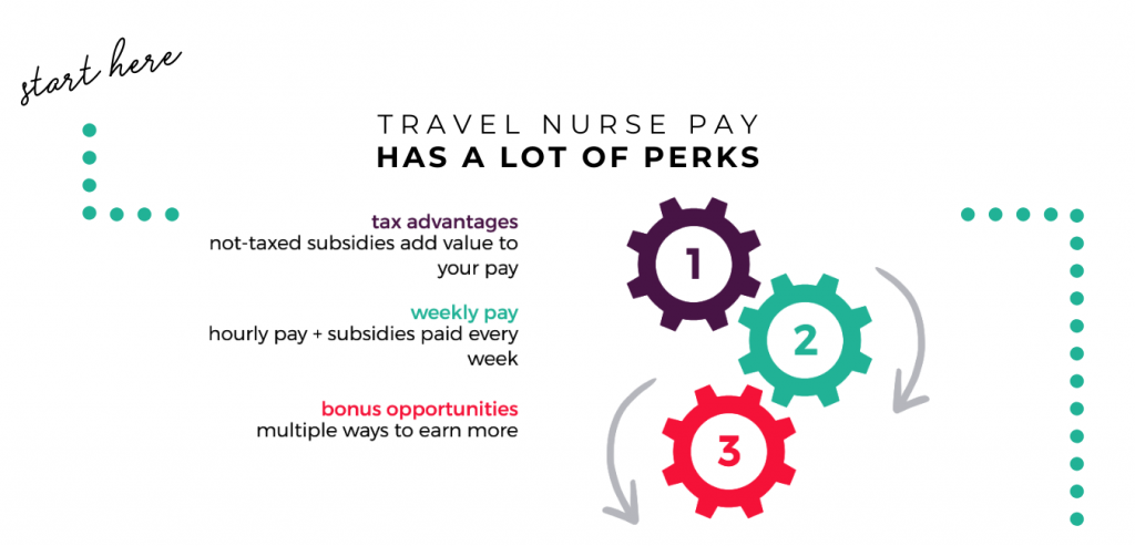 travel nurse pay infographic