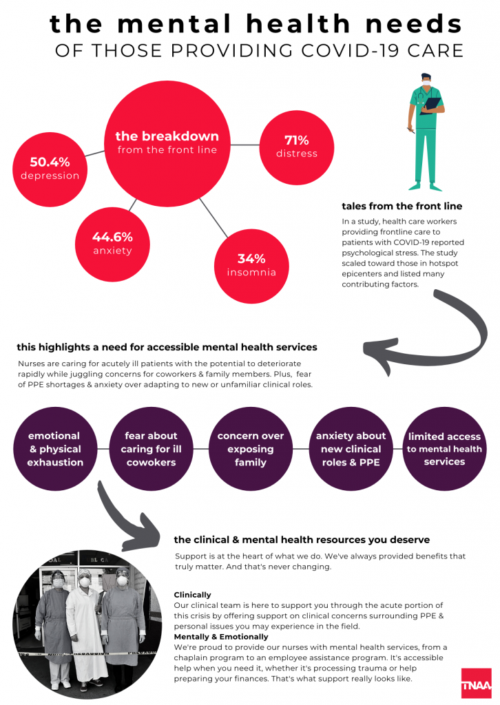 frontline worker mental health covid infographic